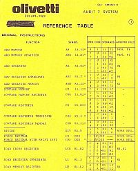 Audit 7 Reference Table